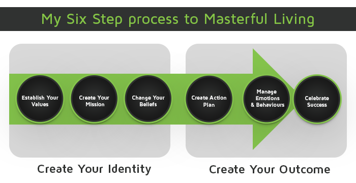 6 steps to masterful living